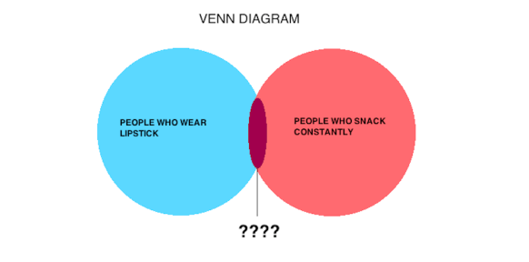 Hourglass-Liquid-Lipstick-Venn-Diagram-582x288